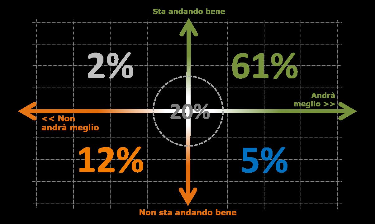 Il piano del business prodotto dai due assi: come va oggi (cresce, è stabile o cala) e come prevedi che vada nel prossimo anno. Il quadrante più dinamico è quello più affollato di risposte: il 61% del campione segnala una situazione positiva con attesa di ulteriore crescita per l'anno in corso.