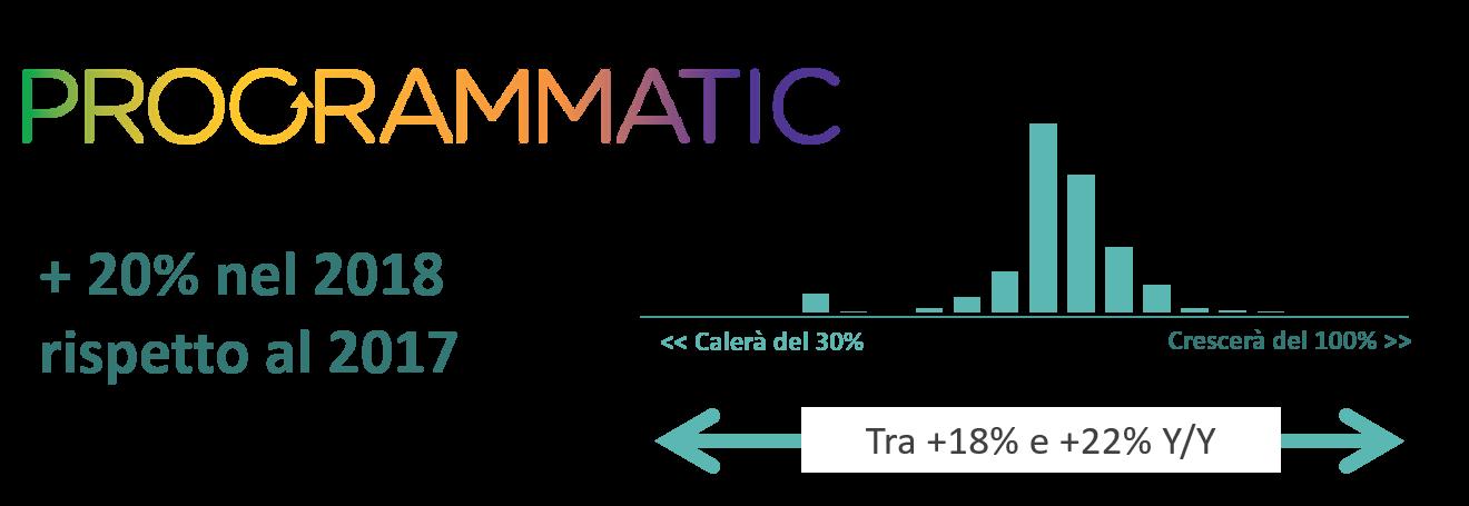 Le stime dei professionisti intervistati da Yoursight indicano nell'intorno del 20% la crescita del valore Programmatic italiano nel 2018 rispetto all'anno precedente.